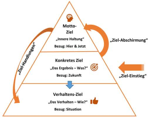 Die Zielpyramide
